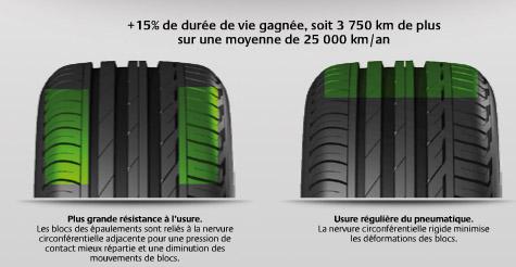 Les propriétés du Turanza T001 par Bridgestone