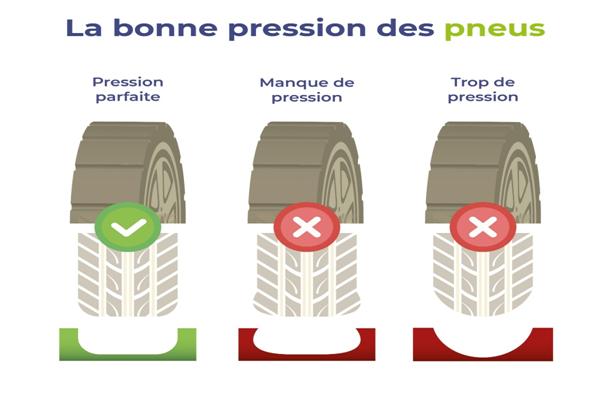 Quand verifier la pression des pneus ?